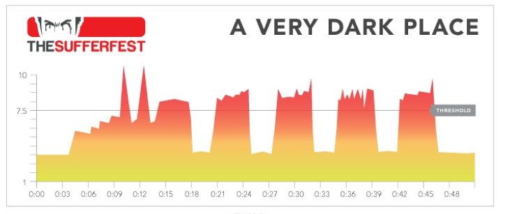 The Sufferfest Session selector: Which one is for you? (3/6)