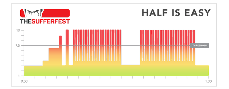 The Sufferfest Session selector: Which one is for you? (1/6)