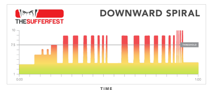 The Sufferfest Session selector: Which one is for you? (2/6)