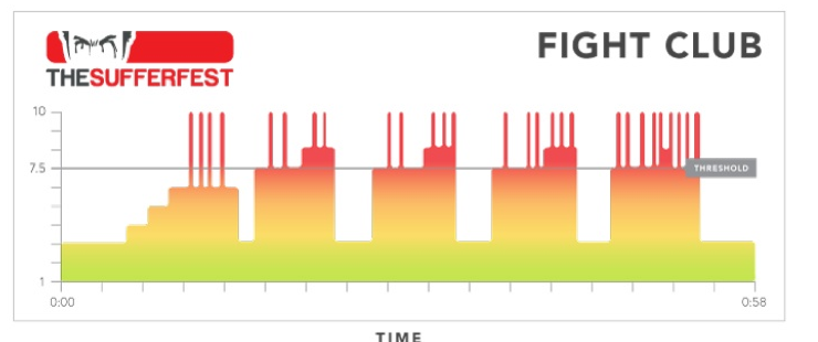 The Sufferfest Session selector: Which one is for you? (4/6)