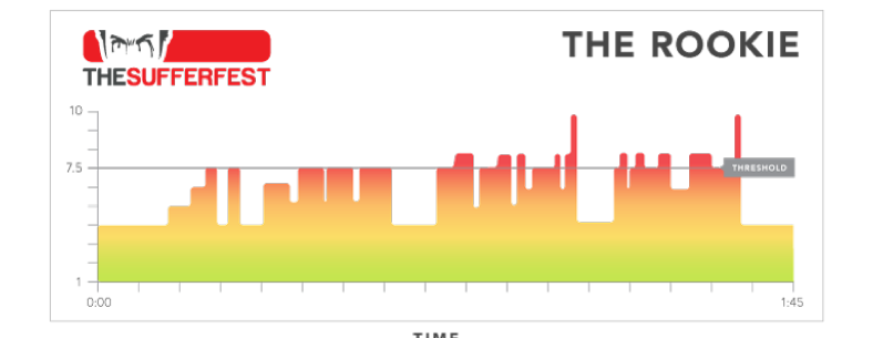 The Sufferfest Session selector: Which one is for you? (5/6)
