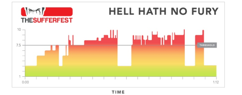 The Sufferfest Session selector: Which one is for you? (6/6)